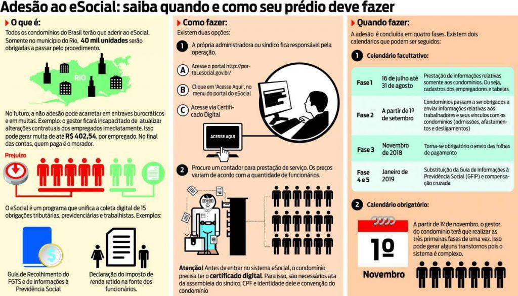 """Infográfico explicando sobre eSocial para a pauta """"""""Guia para o seu condomínio aderir ao eSocial e não pagar multa"""""""