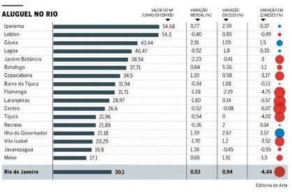 """Arte do O Globo contendo informações sobre valores de aluguel por bairro para a pauta: """"Valor médio do aluguel no Rio está mais barato do Blog da Estasa"""""""